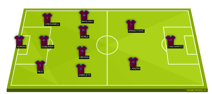 West Ham United Vs Arsenal Probable Lineups Prediction Tactics Betting Odds And Key Stats