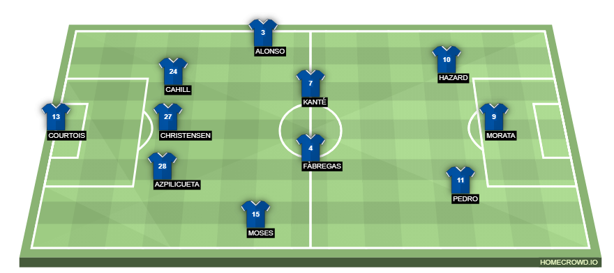 Potential Lineup Chelsea vs Leicester