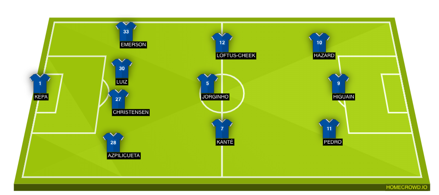 Chelsea Vs Burnley Preview Probable Lineups Prediction