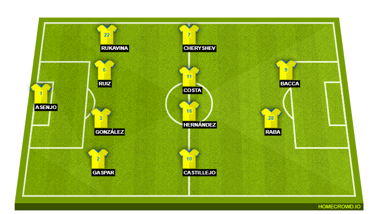 Picking the Best Potential Barcelona Lineup to Face Villarreal on Wednesday