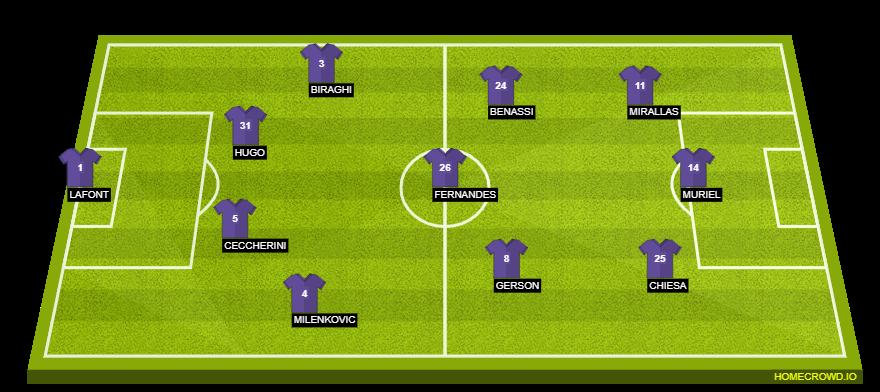 Fiorentina Vs Ac Milan Preview Probable Lineups Prediction Tactics Team News Key Stats