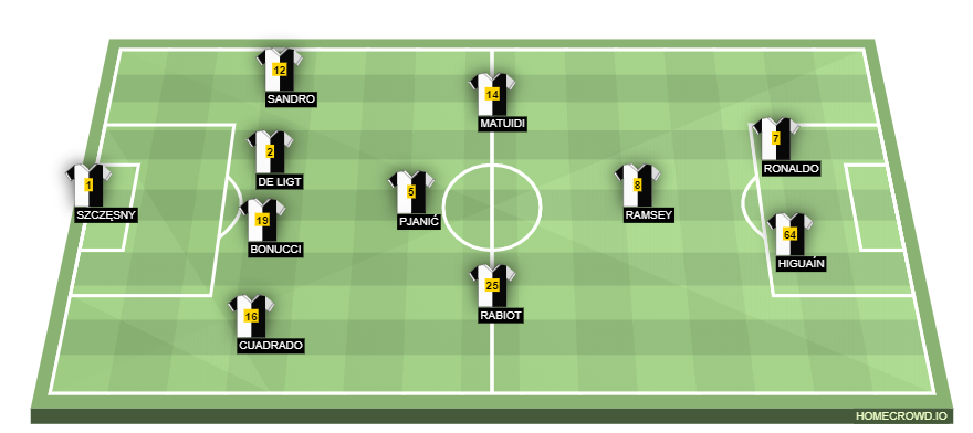 Juventus Vs Parma Preview Probable Lineups Prediction Tactics Team News Key Stats