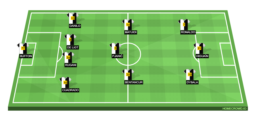 Juventus Vs As Roma Preview Probable Lineups Prediction Tactics Team News Key Stats Coppa Italia