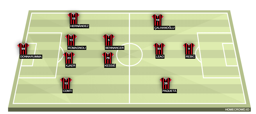 Lecce Vs Ac Milan Preview Probable Lineups Prediction Team News Tactics Key Stats